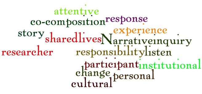 ed-816-chapter-1-reading-log-wordle